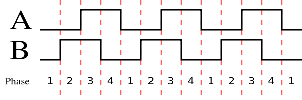 Quadrature encoding diagram from Wikipedia