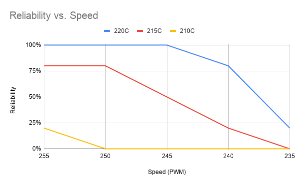 chart of MakerBot CupCake reliability vs speed at three nozzle temperatures